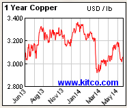 Copper Pricing Graph